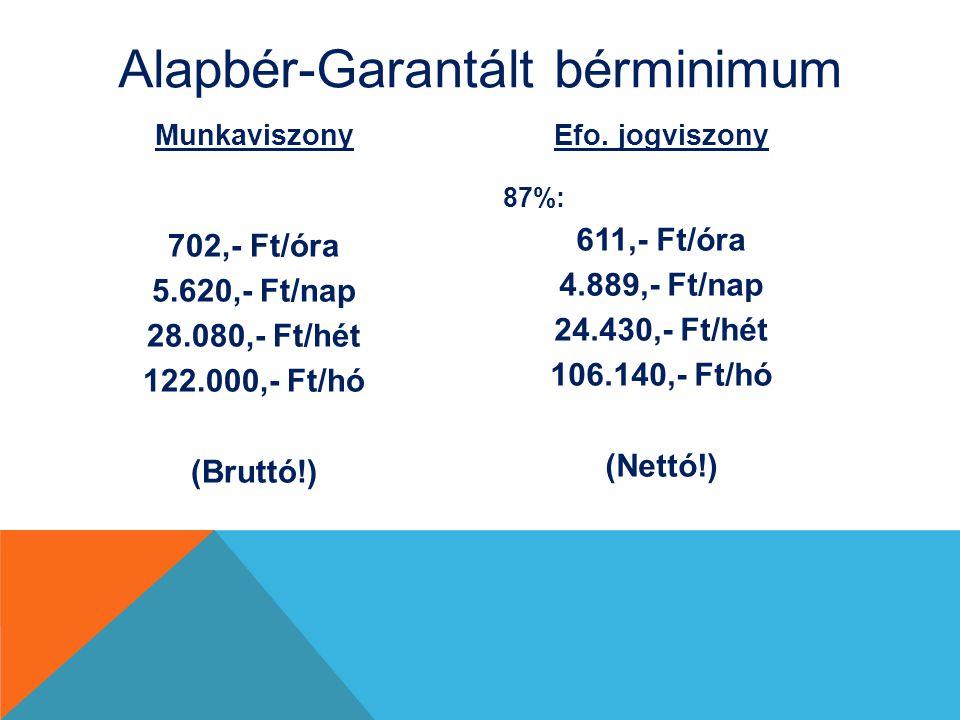 Alapbér-Garantált bérminimum Munkaviszony 702,- Ft/óra 5.620,- Ft/nap 28.080,- Ft/hét 122.000,- Ft/hó (Bruttó!) Efo.