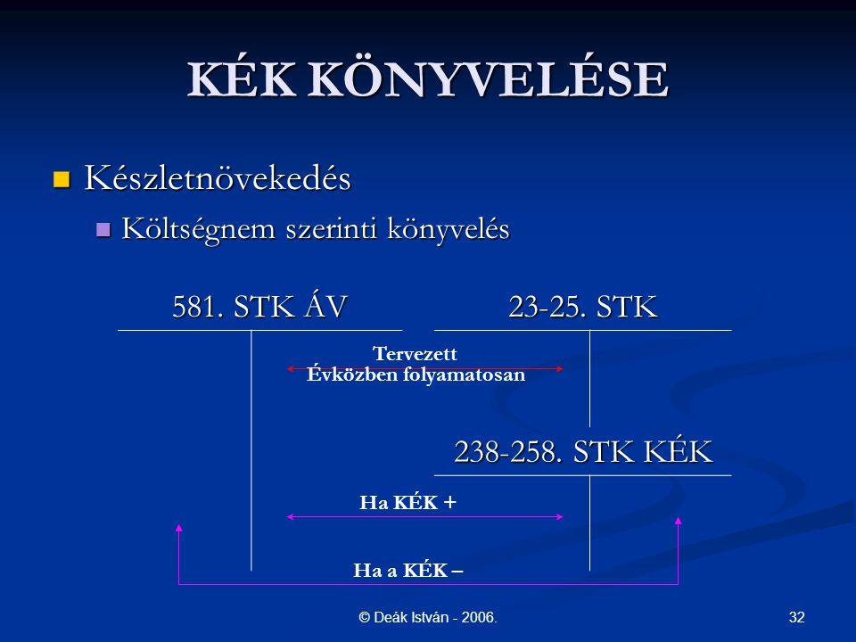 32© Deák István - 2006. KÉK KÖNYVELÉSE Készletnövekedés Készletnövekedés Költségnem szerinti könyvelés Költségnem szerinti könyvelés 581. STK ÁV 23-25