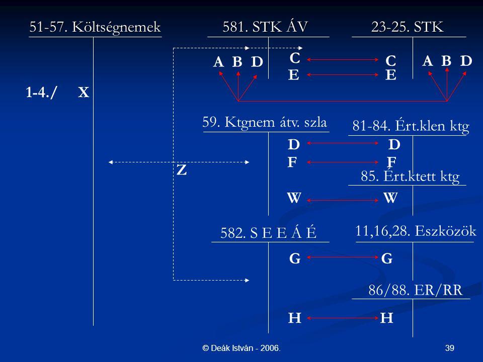 39© Deák István - 2006. 51-57. Költségnemek581. STK ÁV 23-25. STK 59. Ktgnem átv. szla 81-84. Ért.klen ktg 86/88. ER/RR 11,16,28. Eszközök 85. Ért.kte