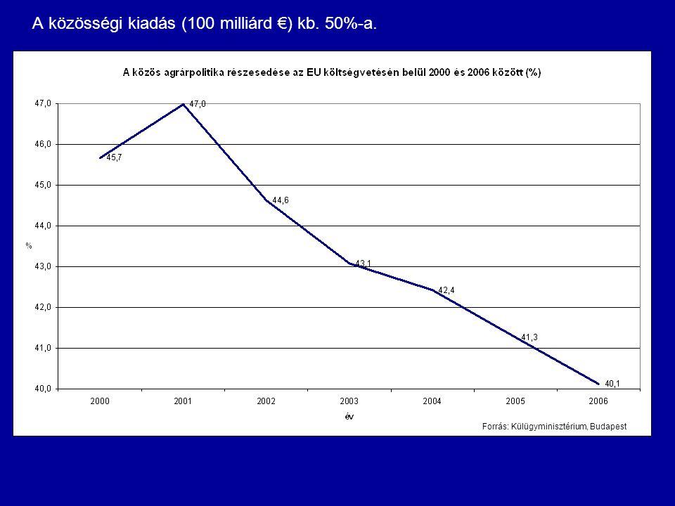 A közösségi kiadás (100 milliárd €) kb. 50%-a. Forrás: Külügyminisztérium, Budapest
