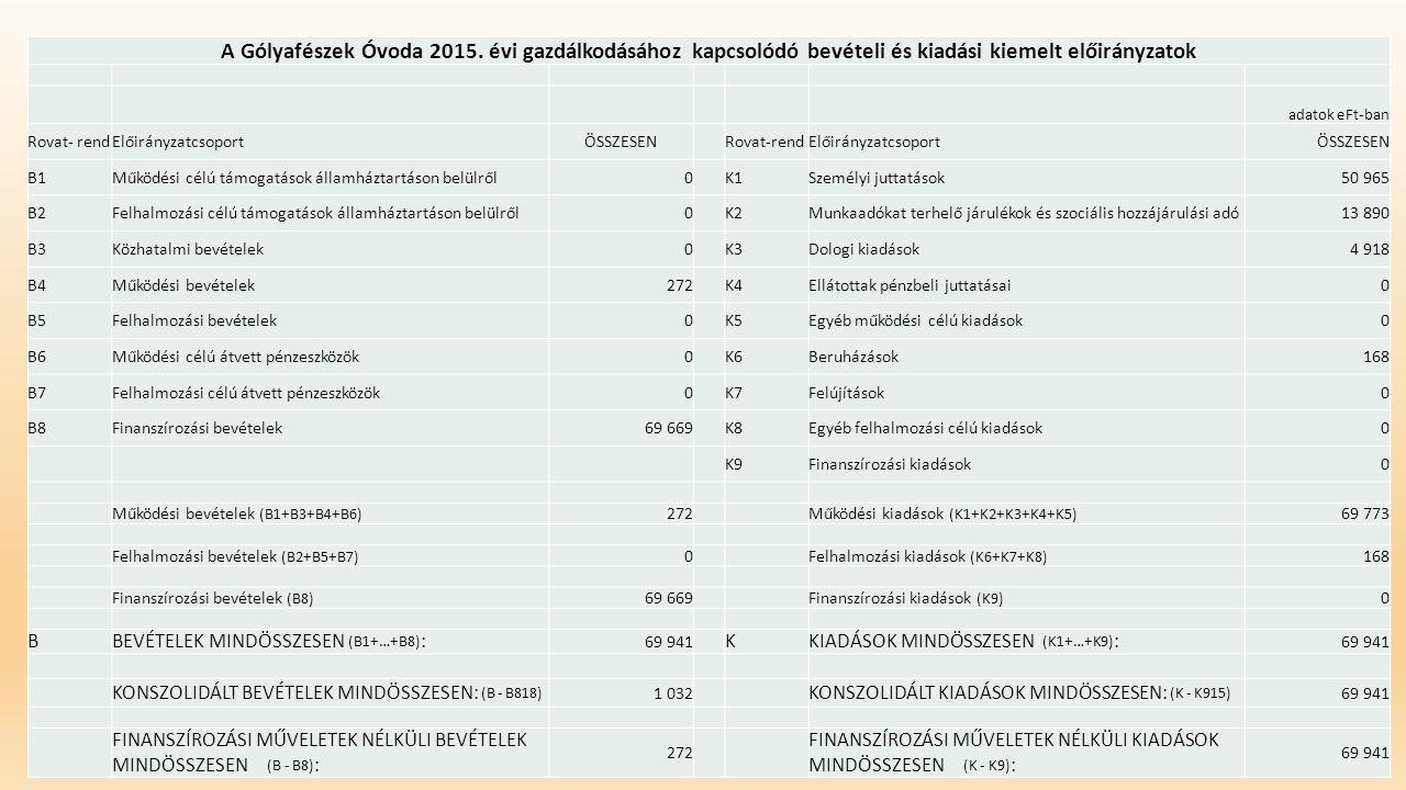 A Gólyafészek Óvoda 2015. évi gazdálkodásához kapcsolódó bevételi és kiadási kiemelt előirányzatok adatok eFt-ban Rovat- rendElőirányzatcsoportÖSSZESE