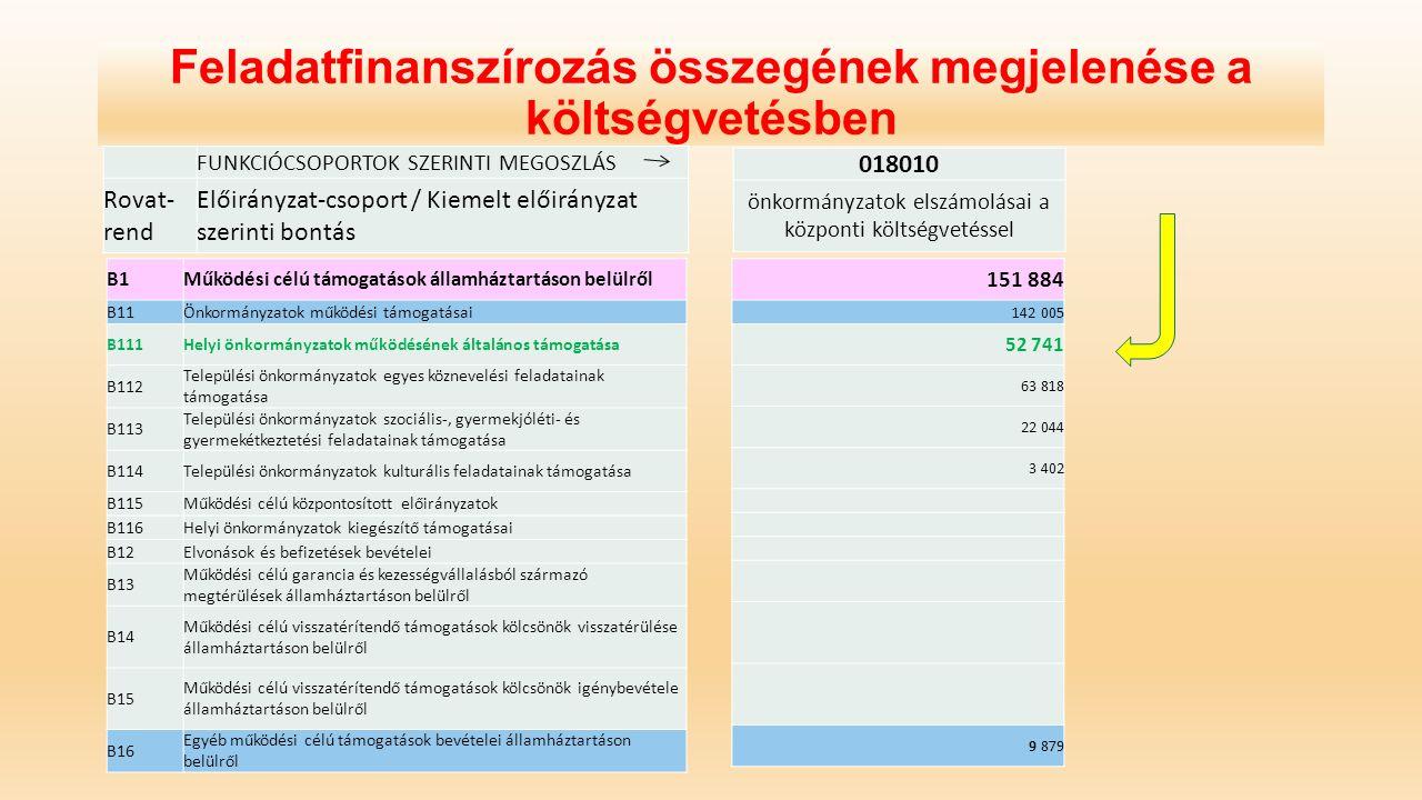 Feladatfinanszírozás összegének megjelenése a költségvetésben FUNKCIÓCSOPORTOK SZERINTI MEGOSZLÁS Rovat- rend Előirányzat-csoport / Kiemelt előirányza