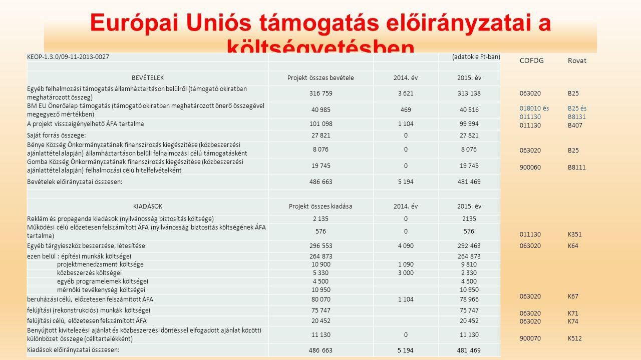Európai Uniós támogatás előirányzatai a költségvetésben KEOP-1.3.0/09-11-2013-0027(adatok e Ft-ban) BEVÉTELEKProjekt összes bevétele2014. év2015. év E