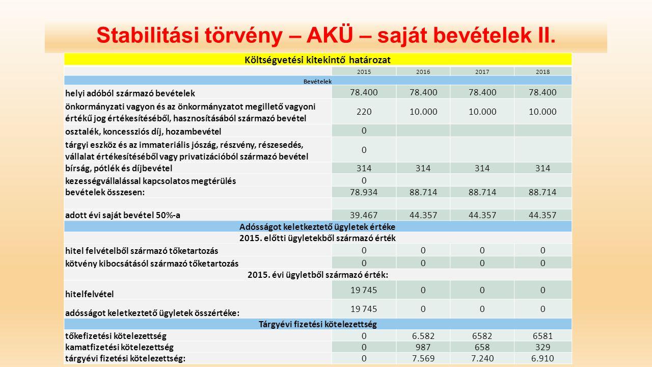 Stabilitási törvény – AKÜ – saját bevételek II. Költségvetési kitekintő határozat 2015201620172018 Bevételek helyi adóból származó bevételek 78.400 ön