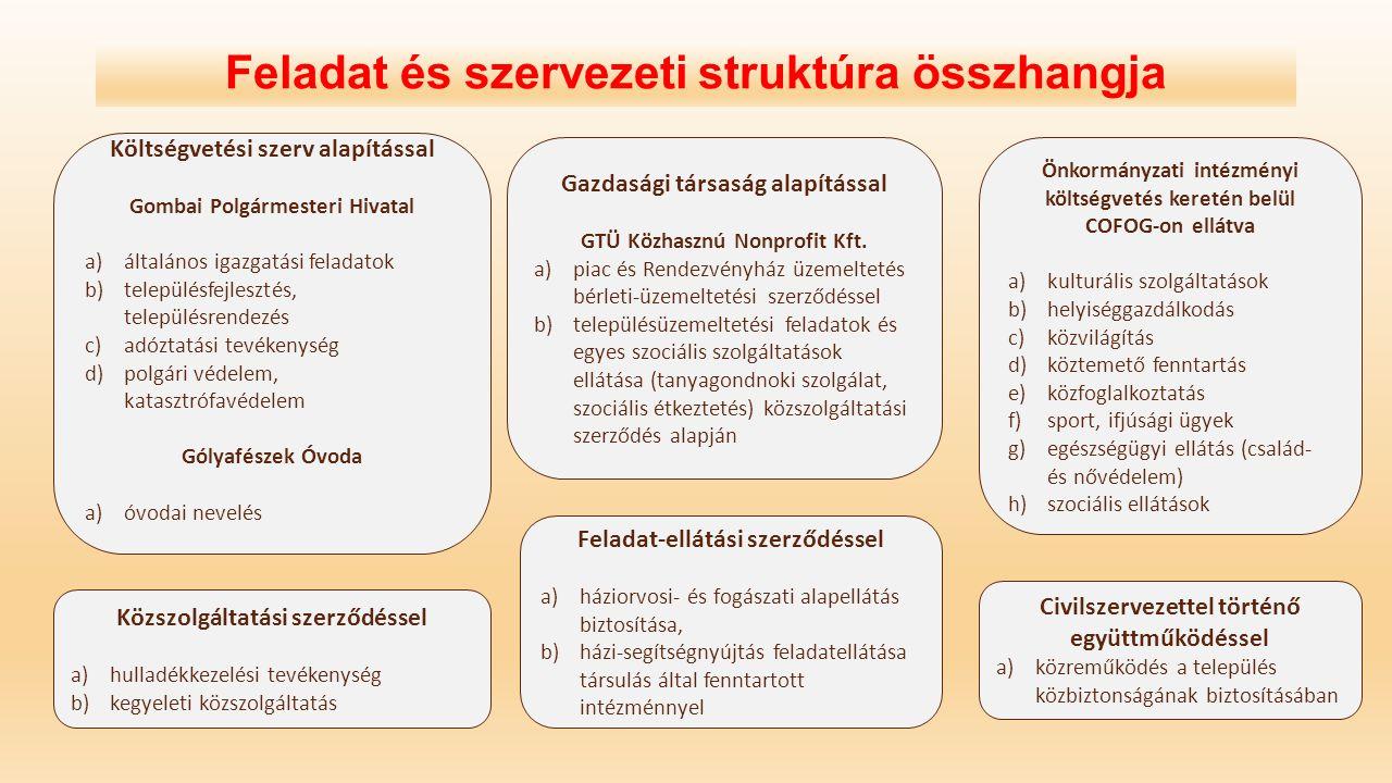 Létszámgazdálkodás – foglalkoztatási formák Az önkormányzat és óvoda dolgozóira a közalkalmazottak jogállásáról szóló 1992.