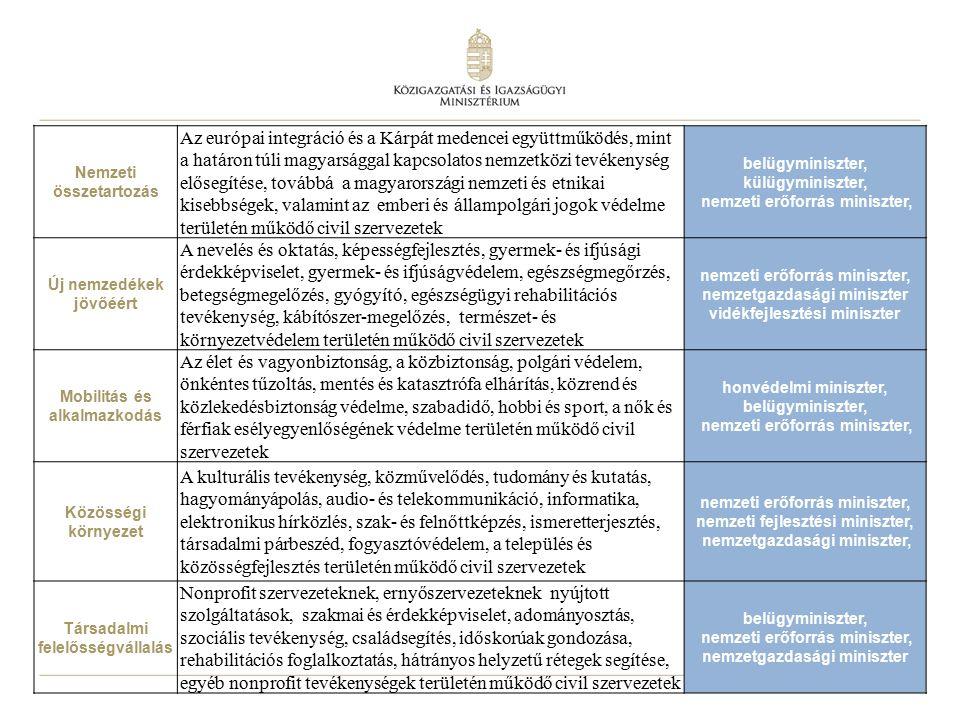 13 Nemzeti összetartozás Az európai integráció és a Kárpát medencei együttműködés, mint a határon túli magyarsággal kapcsolatos nemzetközi tevékenység elősegítése, továbbá a magyarországi nemzeti és etnikai kisebbségek, valamint az emberi és állampolgári jogok védelme területén működő civil szervezetek belügyminiszter, külügyminiszter, nemzeti erőforrás miniszter, Új nemzedékek jövőéért A nevelés és oktatás, képességfejlesztés, gyermek- és ifjúsági érdekképviselet, gyermek- és ifjúságvédelem, egészségmegőrzés, betegségmegelőzés, gyógyító, egészségügyi rehabilitációs tevékenység, kábítószer-megelőzés, természet- és környezetvédelem területén működő civil szervezetek nemzeti erőforrás miniszter, nemzetgazdasági miniszter vidékfejlesztési miniszter Mobilitás és alkalmazkodás Az élet és vagyonbiztonság, a közbiztonság, polgári védelem, önkéntes tűzoltás, mentés és katasztrófa elhárítás, közrend és közlekedésbiztonság védelme, szabadidő, hobbi és sport, a nők és férfiak esélyegyenlőségének védelme területén működő civil szervezetek honvédelmi miniszter, belügyminiszter, nemzeti erőforrás miniszter, Közösségi környezet A kulturális tevékenység, közművelődés, tudomány és kutatás, hagyományápolás, audio- és telekommunikáció, informatika, elektronikus hírközlés, szak- és felnőttképzés, ismeretterjesztés, társadalmi párbeszéd, fogyasztóvédelem, a település és közösségfejlesztés területén működő civil szervezetek nemzeti erőforrás miniszter, nemzeti fejlesztési miniszter, nemzetgazdasági miniszter, Társadalmi felelősségvállalás Nonprofit szervezeteknek, ernyőszervezeteknek nyújtott szolgáltatások, szakmai és érdekképviselet, adományosztás, szociális tevékenység, családsegítés, időskorúak gondozása, rehabilitációs foglalkoztatás, hátrányos helyzetű rétegek segítése, egyéb nonprofit tevékenységek területén működő civil szervezetek belügyminiszter, nemzeti erőforrás miniszter, nemzetgazdasági miniszter