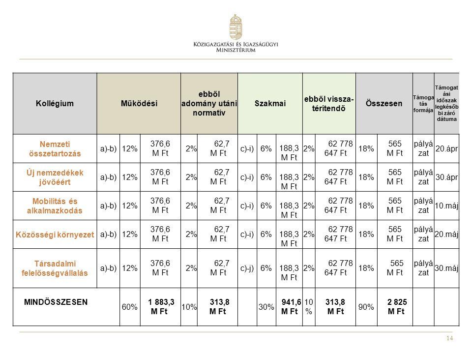 14 KollégiumMűködési ebből adomány utáni normatív Szakmai ebből vissza- térítendő Összesen Támoga tás formája Támogat ási időszak legkésőb bi záró dátuma Nemzeti összetartozás a)-b)12% 376,6 M Ft 2% 62,7 M Ft c)-i)6% 188,3 M Ft 2% 62 778 647 Ft 18% 565 M Ft pályá zat 20.ápr Új nemzedékek jövőéért a)-b)12% 376,6 M Ft 2% 62,7 M Ft c)-i)6% 188,3 M Ft 2% 62 778 647 Ft 18% 565 M Ft pályá zat 30.ápr Mobilitás és alkalmazkodás a)-b)12% 376,6 M Ft 2% 62,7 M Ft c)-i)6% 188,3 M Ft 2% 62 778 647 Ft 18% 565 M Ft pályá zat 10.máj Közösségi környezeta)-b)12% 376,6 M Ft 2% 62,7 M Ft c)-i)6% 188,3 M Ft 2% 62 778 647 Ft 18% 565 M Ft pályá zat 20.máj Társadalmi felelősségvállalás a)-b)12% 376,6 M Ft 2% 62,7 M Ft c)-j)6% 188,3 M Ft 2% 62 778 647 Ft 18% 565 M Ft pályá zat 30.máj MINDÖSSZESEN 60% 1 883,3 M Ft 10% 313,8 M Ft 30% 941,6 M Ft 10 % 313,8 M Ft 90% 2 825 M Ft