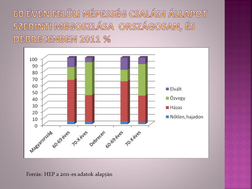 Forrás: HEP a 2011-es adatok alapján