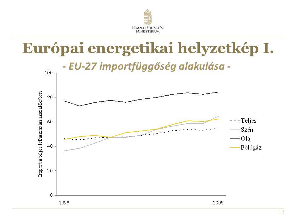 12 Európai energetikai helyzetkép I. - EU-27 importfüggőség alakulása -
