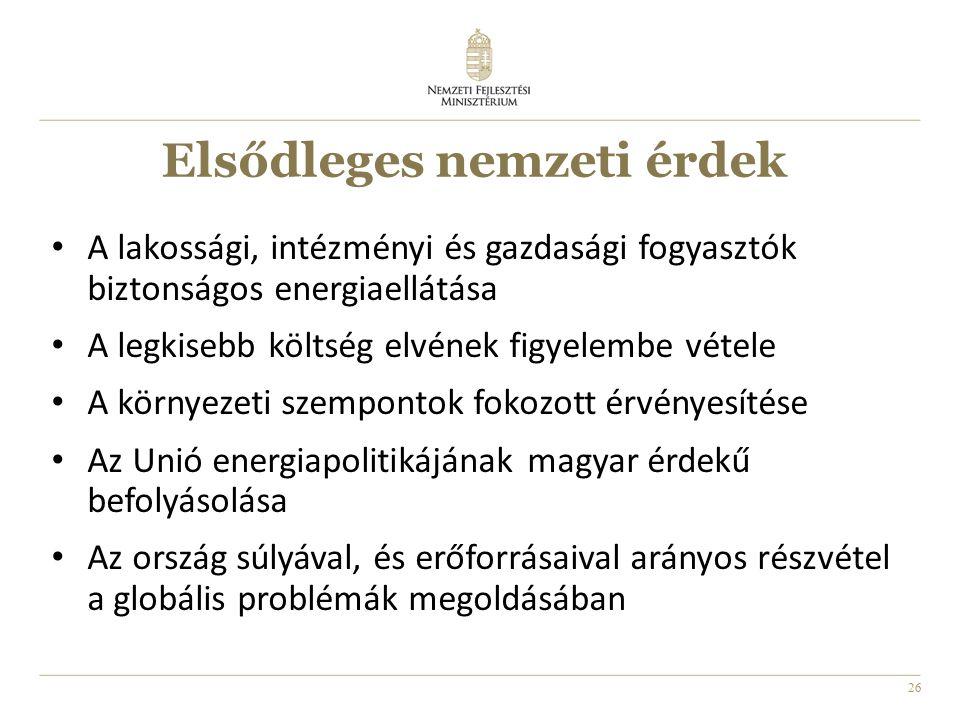 26 Elsődleges nemzeti érdek A lakossági, intézményi és gazdasági fogyasztók biztonságos energiaellátása A legkisebb költség elvének figyelembe vétele A környezeti szempontok fokozott érvényesítése Az Unió energiapolitikájának magyar érdekű befolyásolása Az ország súlyával, és erőforrásaival arányos részvétel a globális problémák megoldásában