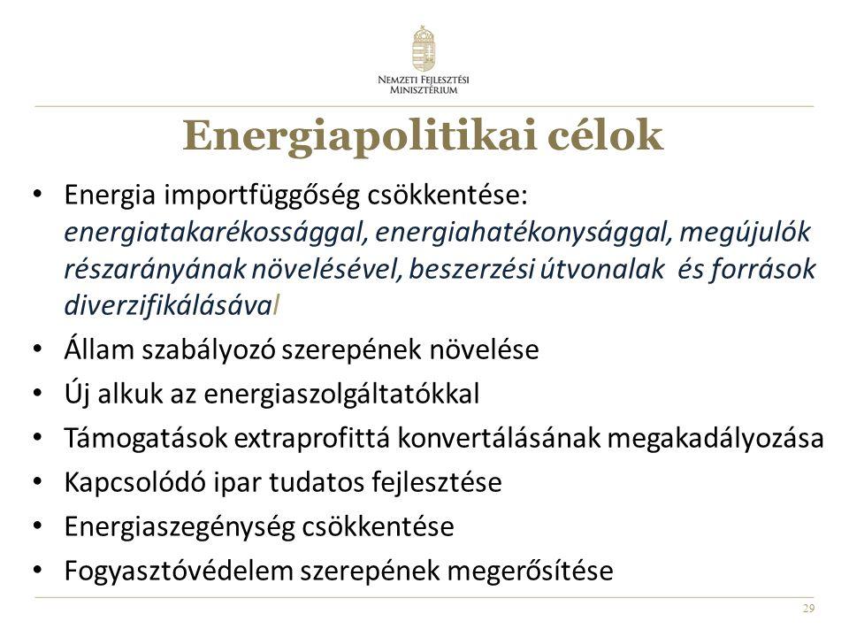 29 Energiapolitikai célok Energia importfüggőség csökkentése: energiatakarékossággal, energiahatékonysággal, megújulók részarányának növelésével, beszerzési útvonalak és források diverzifikálásával Állam szabályozó szerepének növelése Új alkuk az energiaszolgáltatókkal Támogatások extraprofittá konvertálásának megakadályozása Kapcsolódó ipar tudatos fejlesztése Energiaszegénység csökkentése Fogyasztóvédelem szerepének megerősítése