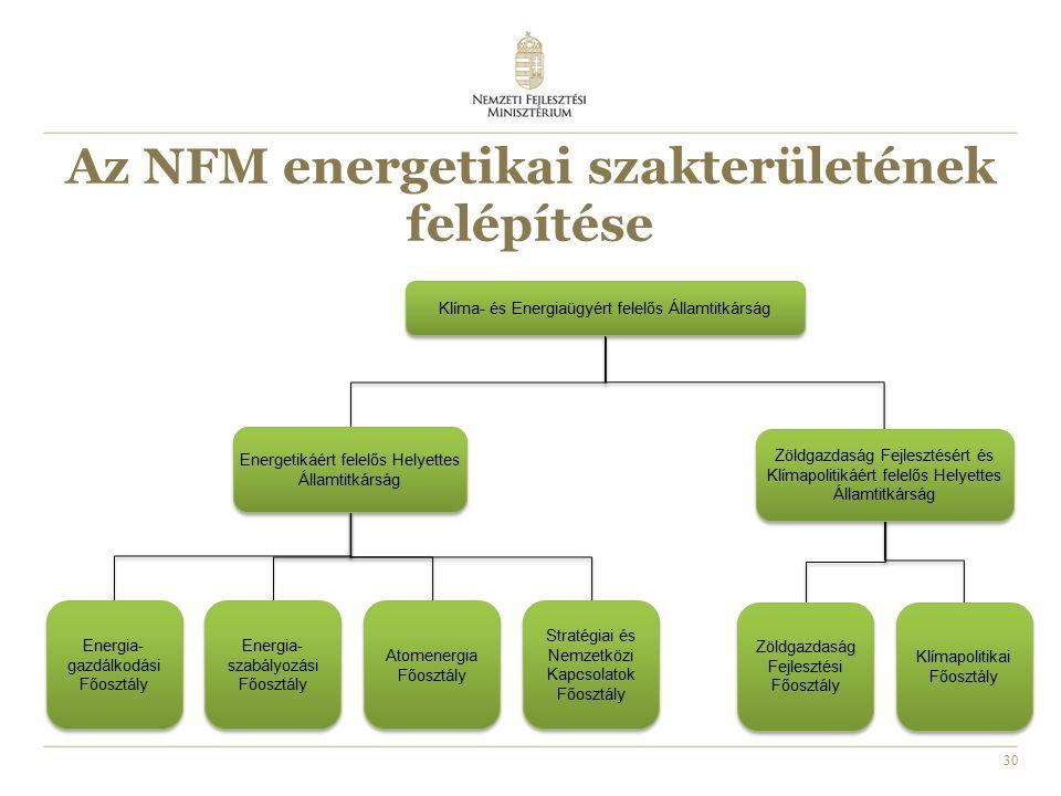 30 Az NFM energetikai szakterületének felépítése Klíma- és Energiaügyért felelős Államtitkárság Energetikáért felelős Helyettes Államtitkárság Zöldgazdaság Fejlesztésért és Klímapolitikáért felelős Helyettes Államtitkárság Energia- gazdálkodási Főosztály Energia- szabályozási Főosztály Atomenergia Főosztály Stratégiai és Nemzetközi Kapcsolatok Főosztály Zöldgazdaság Fejlesztési Főosztály Klímapolitikai Főosztály