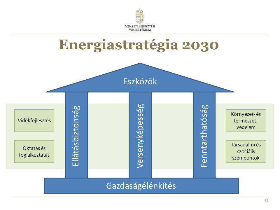 33 Energiastratégia 2030 Gazdaságélénkítés Vidékfejlesztés Oktatás és foglalkoztatás Környezet- és természet- védelem Társadalmi és szociális szempontok Ellátásbiztonság Versenyképesség Fenntarthatóság Eszközök