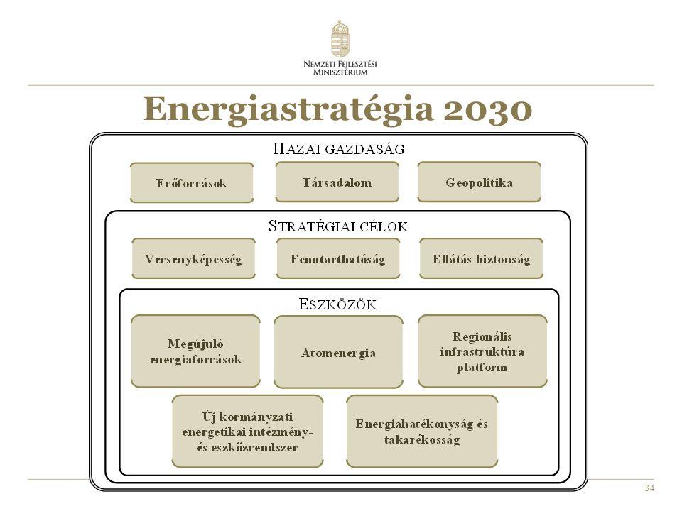 34 Energiastratégia 2030