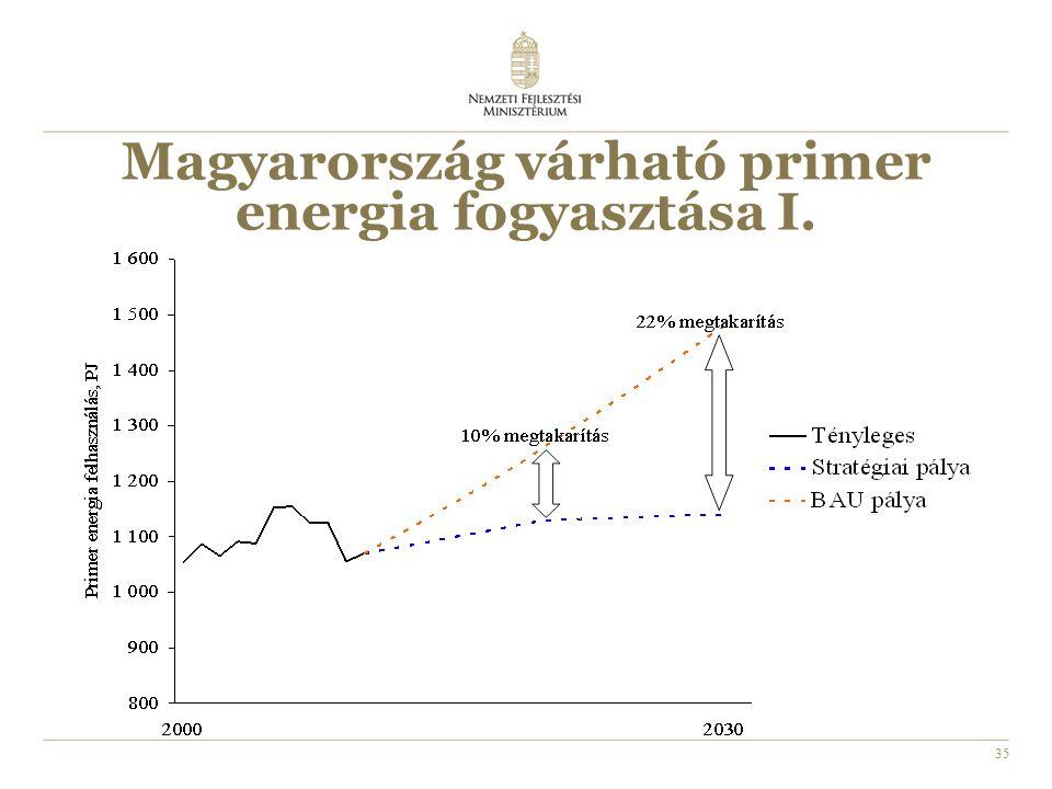 35 Magyarország várható primer energia fogyasztása I.