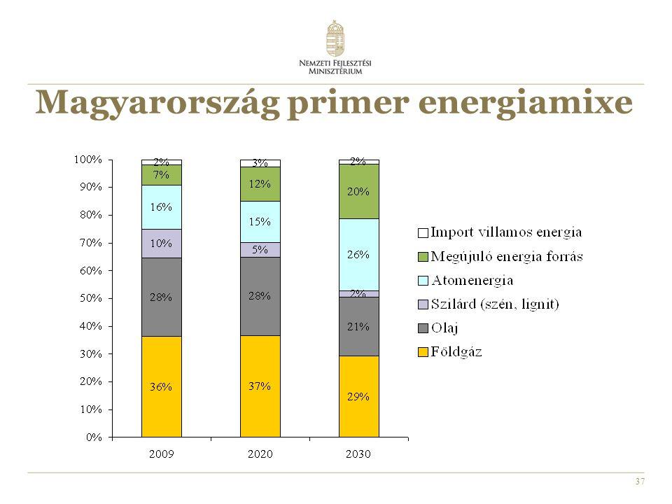 37 Magyarország primer energiamixe