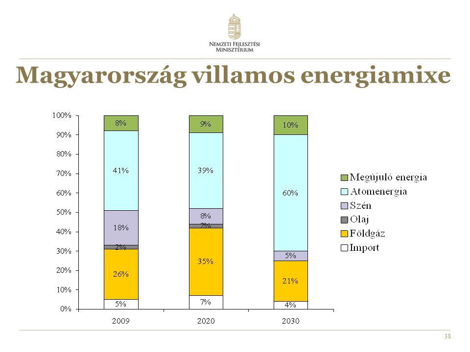 38 Magyarország villamos energiamixe