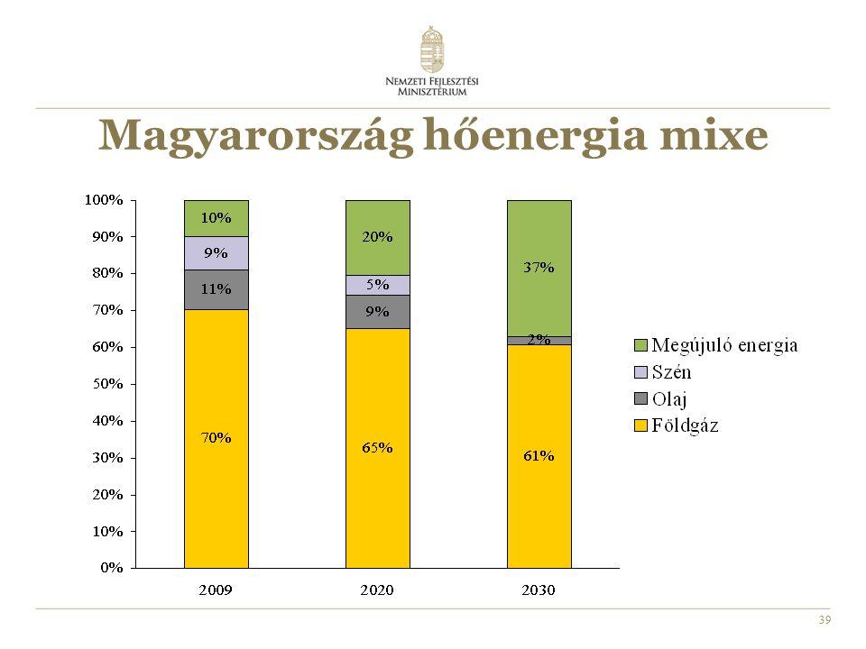 39 Magyarország hőenergia mixe