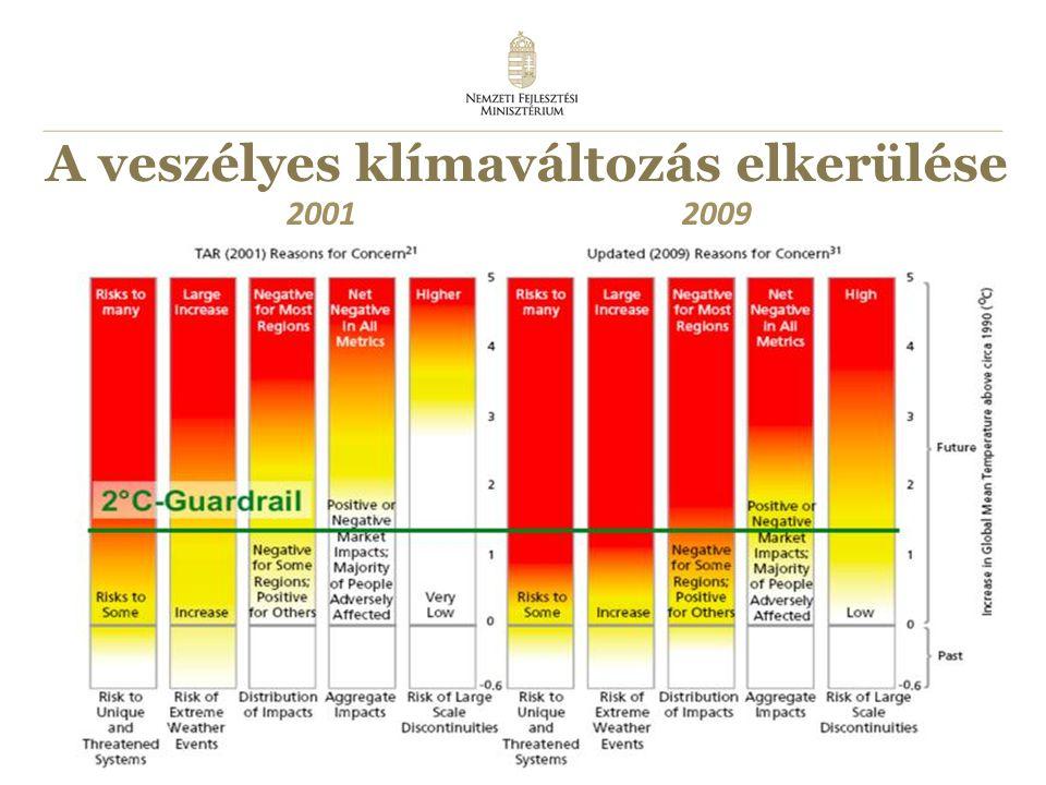 4 A veszélyes klímaváltozás elkerülése 20012009