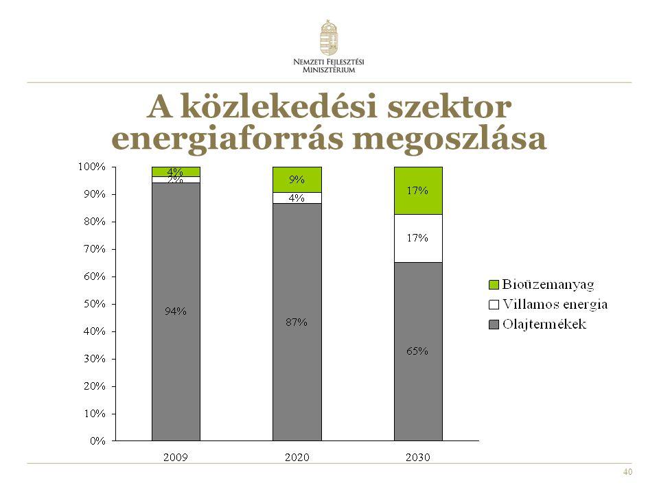 40 A közlekedési szektor energiaforrás megoszlása