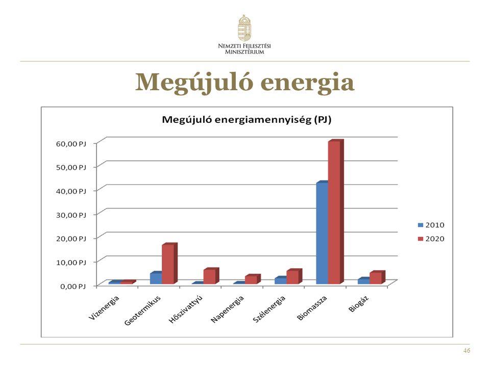46 Megújuló energia