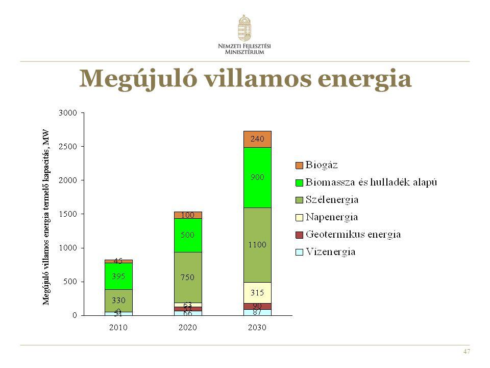 47 Megújuló villamos energia