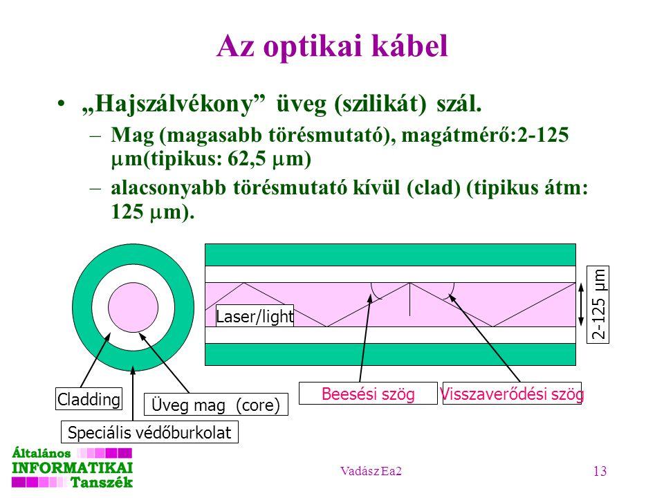 """Vadász Ea2 13 Az optikai kábel """"Hajszálvékony"""" üveg (szilikát) szál. –Mag (magasabb törésmutató), magátmérő:2-125  m(tipikus: 62,5  m) –alacsonyabb"""