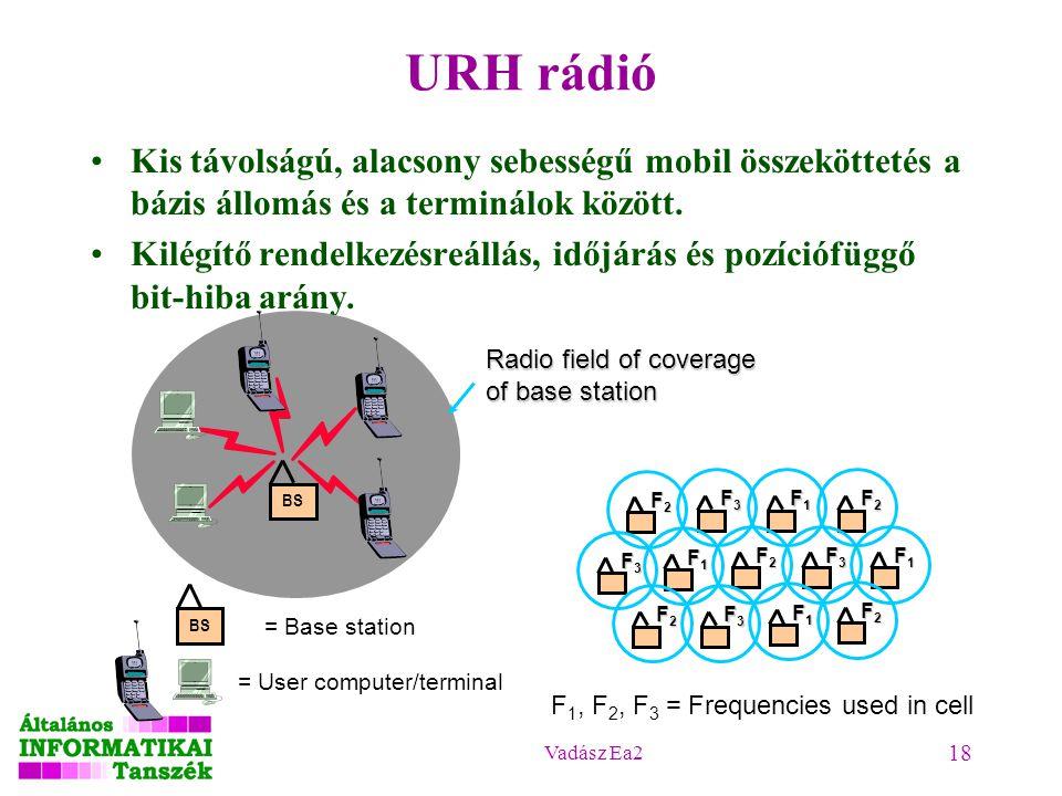 Vadász Ea2 18 URH rádió Kis távolságú, alacsony sebességű mobil összeköttetés a bázis állomás és a terminálok között. Kilégítő rendelkezésreállás, idő