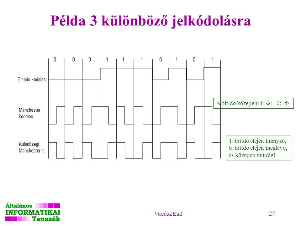 Vadász Ea2 27 Példa 3 különböző jelkódolásra A bitidő közepén: 1:  ; 0:  1: bitidő elején hiányzó, 0: bitidő elején meglévő, és közepén mindig!