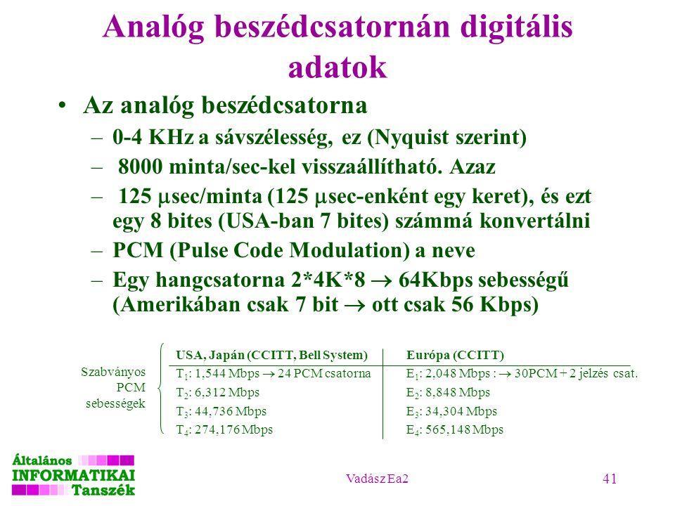 Vadász Ea2 41 Analóg beszédcsatornán digitális adatok Az analóg beszédcsatorna –0-4 KHz a sávszélesség, ez (Nyquist szerint) – 8000 minta/sec-kel viss