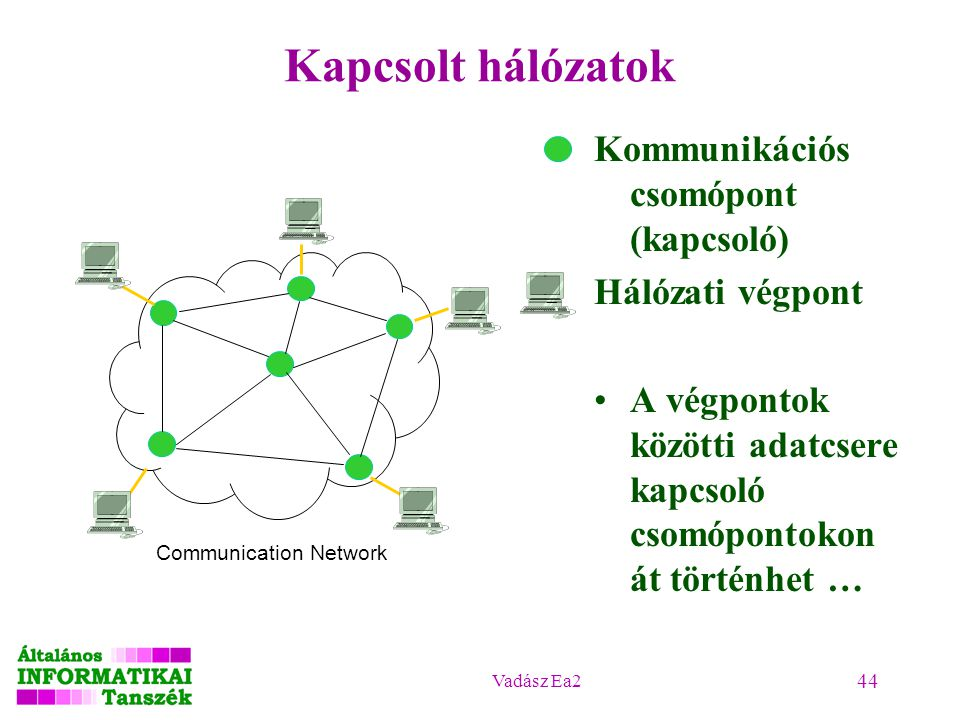 Vadász Ea2 44 Kapcsolt hálózatok Kommunikációs csomópont (kapcsoló) Hálózati végpont A végpontok közötti adatcsere kapcsoló csomópontokon át történhet