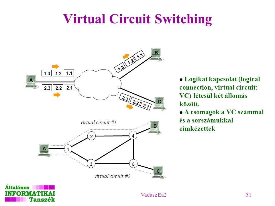 Vadász Ea2 51 Virtual Circuit Switching 1.3 1.2 1.1 2.3 2.2 2.1 2.3 2.2 2.1 1.3 1.2 1.1 A B C A 12345 B C virtual circuit #1 virtual circuit #2 Logika