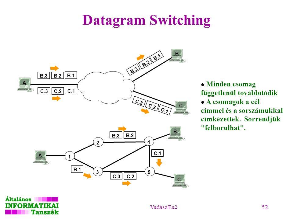 Vadász Ea2 52 Datagram Switching B.3 B.2 B.1 C.3 C.2 C.1 C.3 C.2 C.1 B.3 B.2 B.1 A B C A 1 2 3 4 5 B C B.3 B.2 B.1 C.3 C.2 C.1 Minden csomag független