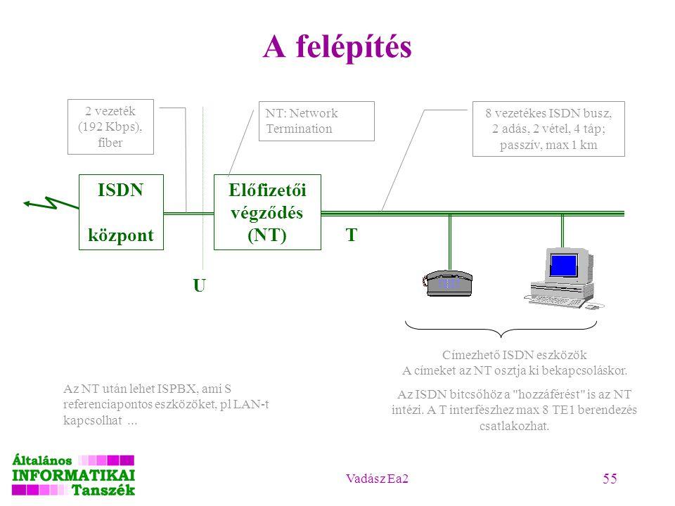 Vadász Ea2 55 A felépítés ISDN központ Előfizetői végződés (NT) 2 vezeték (192 Kbps), fiber 8 vezetékes ISDN busz, 2 adás, 2 vétel, 4 táp; passzív, ma