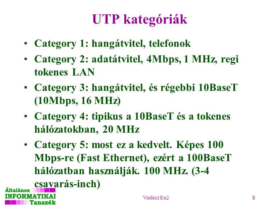 Vadász Ea2 8 UTP kategóriák Category 1: hangátvitel, telefonok Category 2: adatátvitel, 4Mbps, 1 MHz, regi tokenes LAN Category 3: hangátvitel, és rég