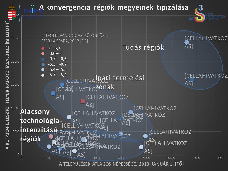 2 – 6,7 -0,6 – 2 -0,7 – -0,6 -5,3 – -0,7 -5,4 – -5,3 -5,7 – -5,4 BELFÖLDI VÁNDORLÁSI KÜLÖNBÖZET EZER LAKOSRA, 2013 [FŐ] Tudás régiók Ipari termelési z