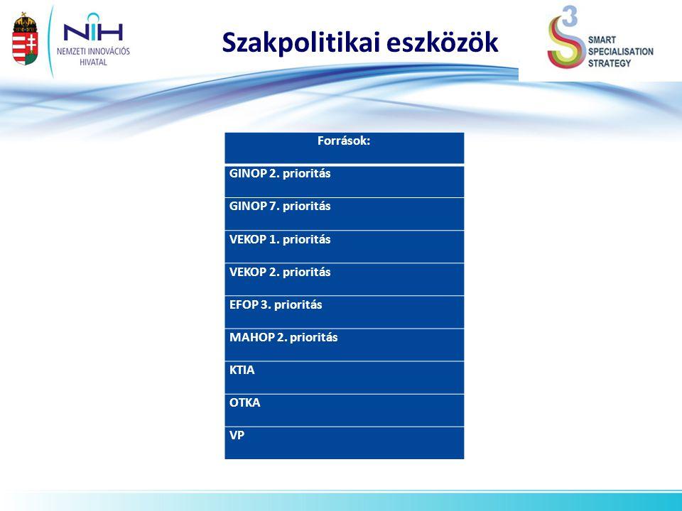 Szakpolitikai eszközök Források: GINOP 2. prioritás GINOP 7. prioritás VEKOP 1. prioritás VEKOP 2. prioritás EFOP 3. prioritás MAHOP 2. prioritás KTIA