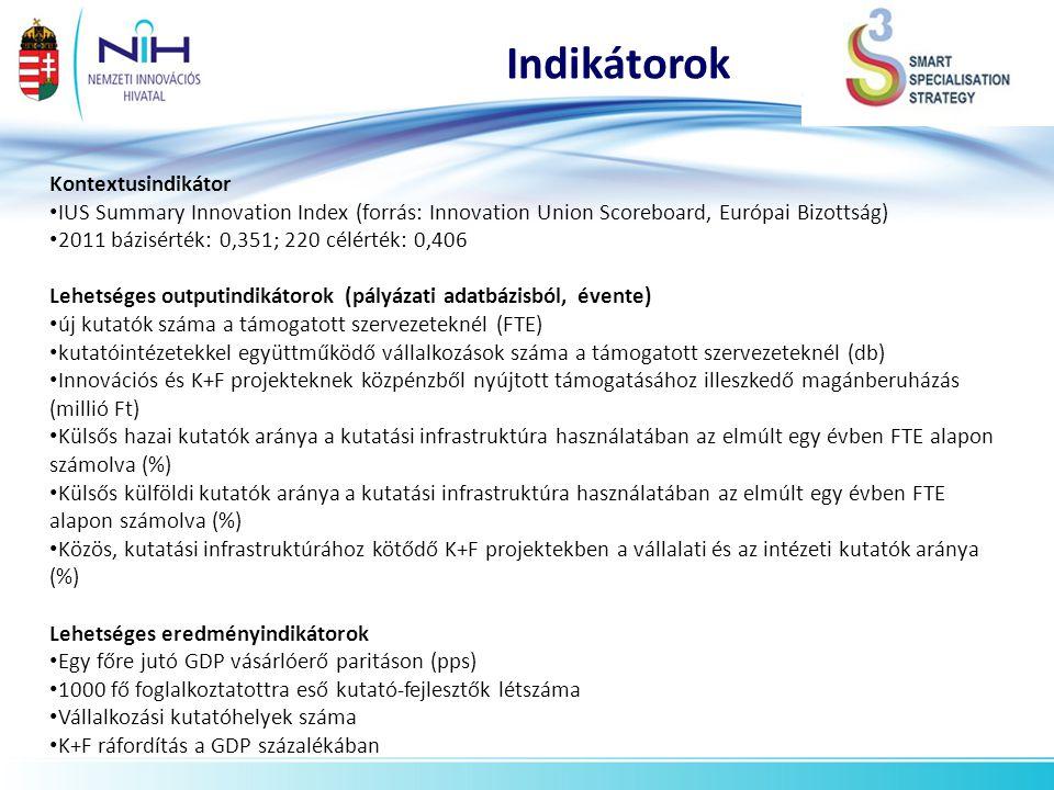 Indikátorok Kontextusindikátor IUS Summary Innovation Index (forrás: Innovation Union Scoreboard, Európai Bizottság) 2011 bázisérték: 0,351; 220 célér