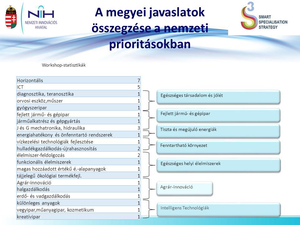 A megyei javaslatok összegzése a nemzeti prioritásokban *becslés Workshop-statisztikák Agrár-innováció Intelligens Technológiák Horizontális7 ICT5 dia