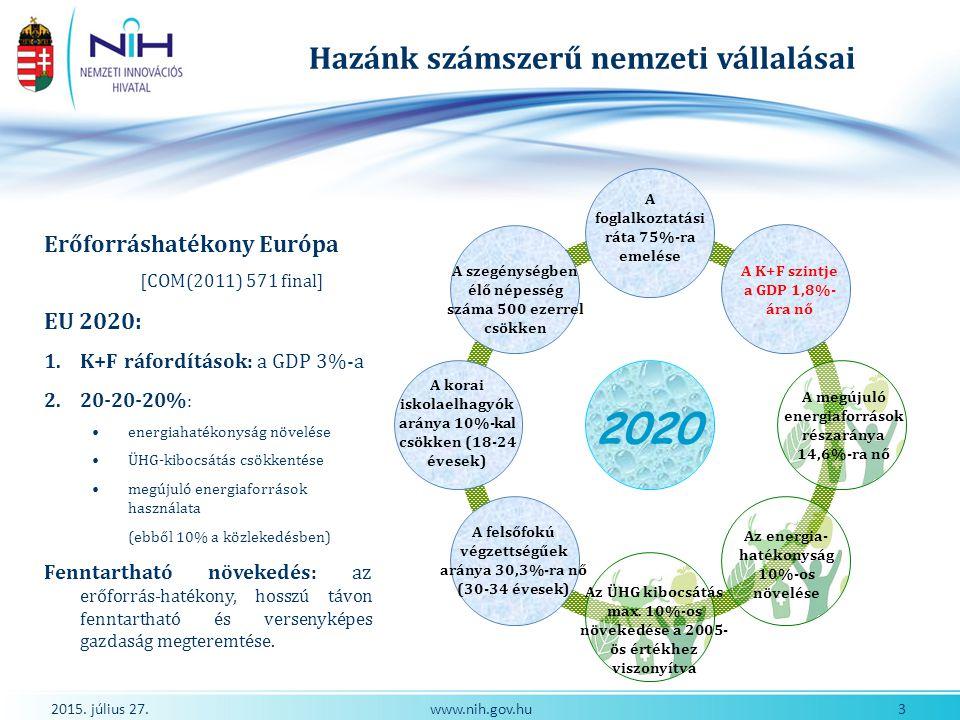 2015. július 27. 3www.nih.gov.hu Hazánk számszerű nemzeti vállalásai A foglalkoztatási ráta 75%-ra emelése A K+F szintje a GDP 1,8%- ára nő A megújuló