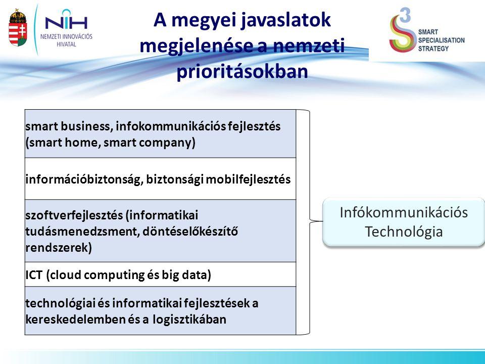 A megyei javaslatok megjelenése a nemzeti prioritásokban *becslés Infókommunikációs Technológia smart business, infokommunikációs fejlesztés (smart ho