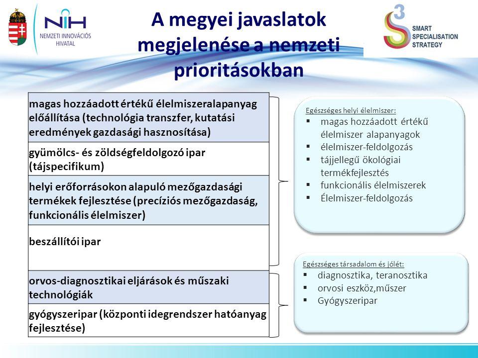 A megyei javaslatok megjelenése a nemzeti prioritásokban *becslés magas hozzáadott értékű élelmiszeralapanyag előállítása (technológia transzfer, kuta