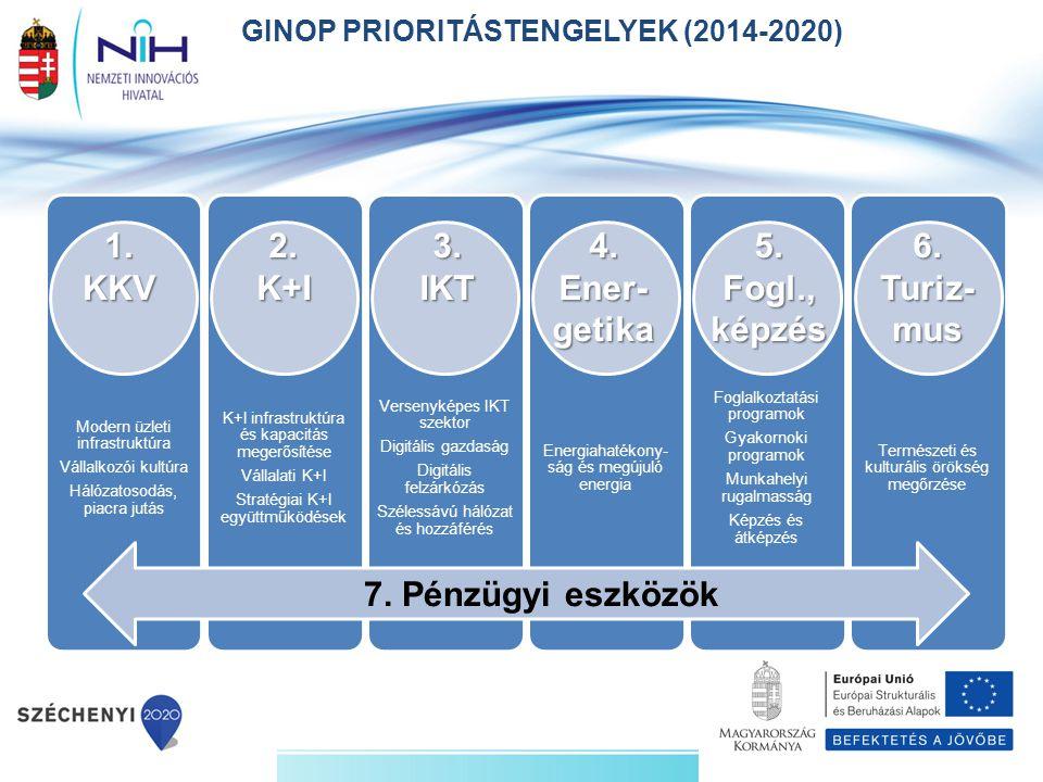 Modern üzleti infrastruktúra Vállalkozói kultúra Hálózatosodás, piacra jutás K+I infrastruktúra és kapacitás megerősítése Vállalati K+I Stratégiai K+I