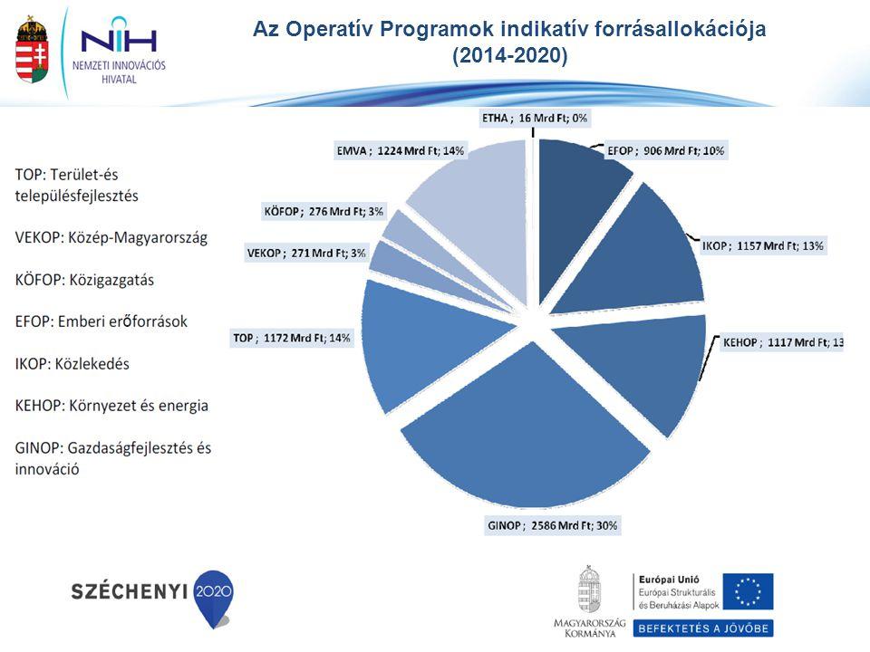 Az Operatív Programok indikatív forrásallokációja (2014-2020) *nemzeti társfinanszírozással