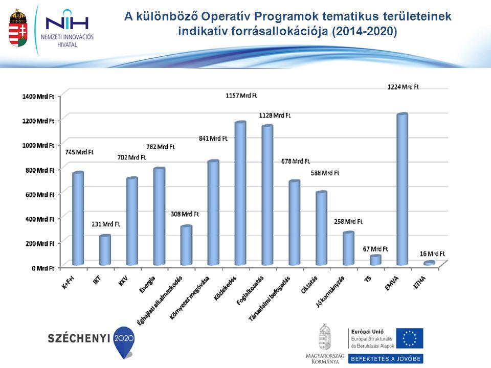 A különböző Operatív Programok tematikus területeinek indikatív forrásallokációja (2014-2020) *nemzeti társfinanszírozással