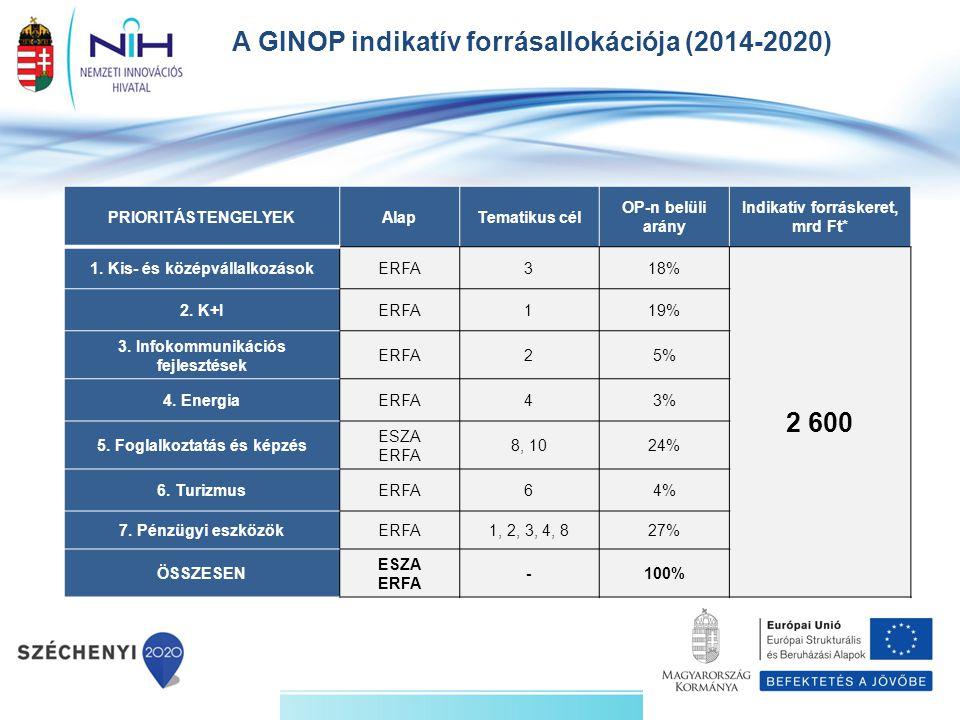 A GINOP indikatív forrásallokációja (2014-2020) PRIORITÁSTENGELYEKAlapTematikus cél OP-n belüli arány Indikatív forráskeret, mrd Ft* 1. Kis- és középv