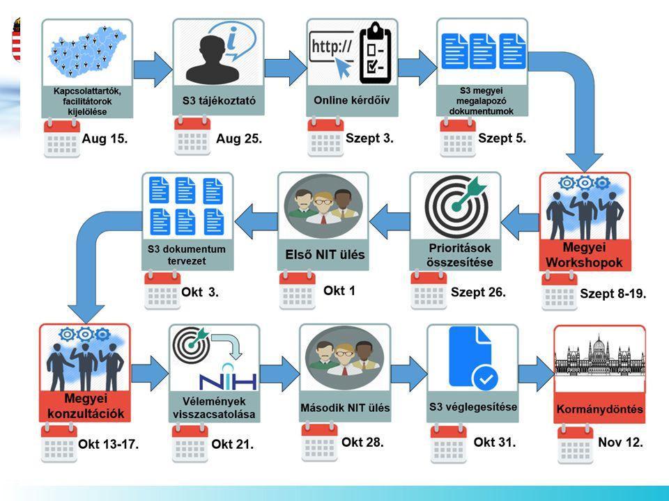 Értékelési és monitoring rendszer Az értékelés módszerei Interim értékelés On-going értékelés Ex-post értékelés A megfelelően kidolgozott indikátorok mentén, az értékelés és monitoring Specifikus, Mérhető, Elfogadott és elérhető, Releváns, Időszerű lesz.