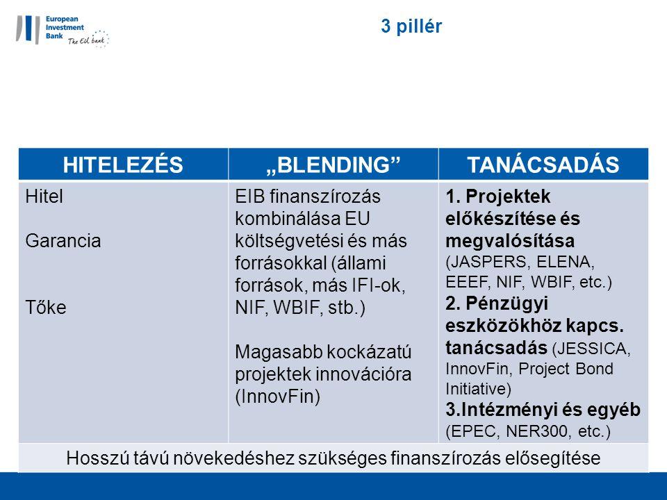 """3 pillér HITELEZÉS""""BLENDING TANÁCSADÁS Hitel Garancia Tőke EIB finanszírozás kombinálása EU költségvetési és más forrásokkal (állami források, más IFI-ok, NIF, WBIF, stb.) Magasabb kockázatú projektek innovációra (InnovFin) 1."""