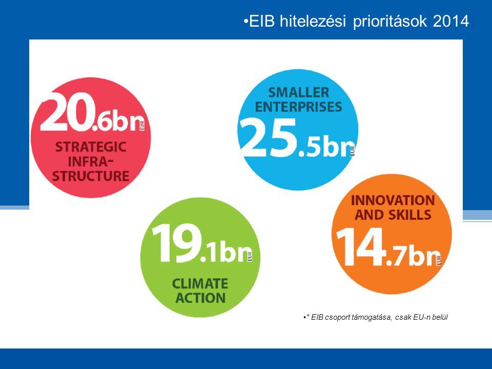 EIB hitelezési prioritások 2014) * EIB csoport támogatása, csak EU-n belül