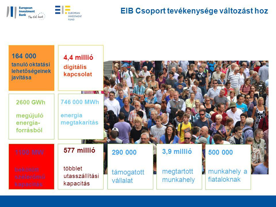EIB Csoport tevékenysége változást hoz 4,4 millió digitális kapcsolat 164 000 tanuló oktatási lehetőségeinek javítása 2600 GWh megújuló energia- forrásból 746 000 MWh energia megtakarítás 1100 MW bekötött szélerőmű kapacitás 577 millió többlet utasszállítási kapacitás 290 000 támogatott vállalat 3,9 millió megtartott munkahely 500 000 munkahely a fiataloknak
